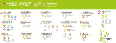 issm_sport_tabella_aggiornata